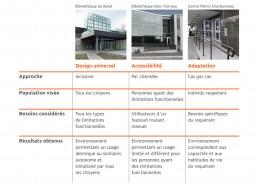 Tableau décrivant les 3 concepts utilisés dans le domaine de l'architecture et de la construction: design universel, accessibilité et adaptation, en comparant l'approche, la population visée, les besoins considérés et les résultats obtenus de chacun.