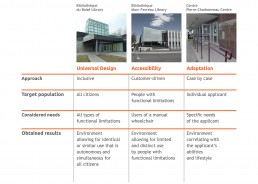 Table describing the 3 concepts used in the field of architecture and construction: universal design, accessibility and adaptation, comparing the approach, the target population, the needs considered and the results obtained from each one.